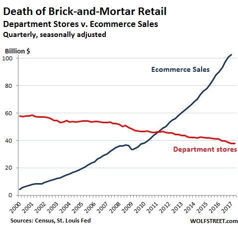 Detah of retail