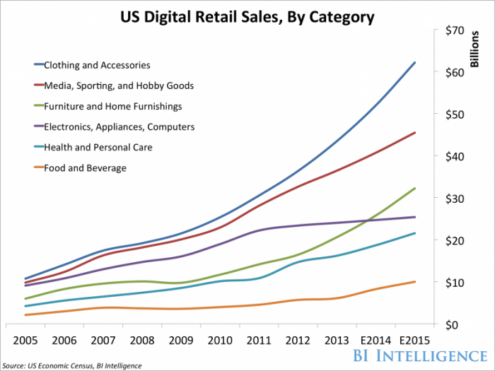 us digital retail