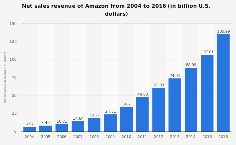 statistic_id266282_amazon_-annual-revenue-2004-2016