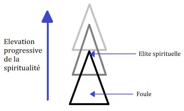 triangle-spirituel-kandinsky