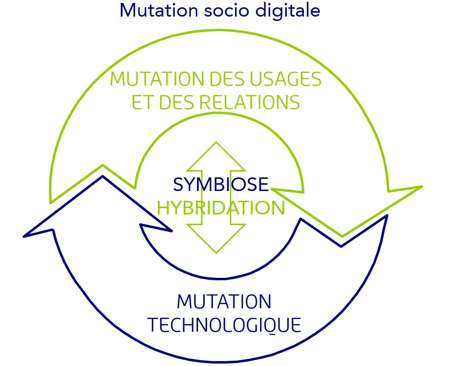 Mutation socio-digitale